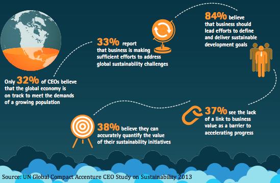 How do managers make decisions regardingsustainability?